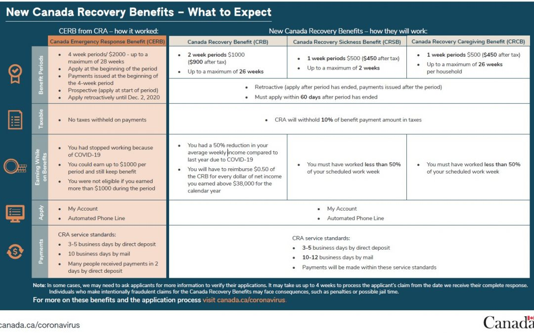New Canada Recovery Benefits – What to Expect