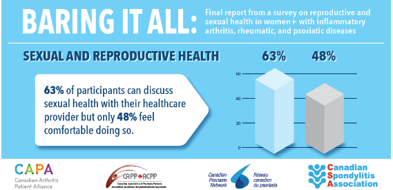 Baring It All: Final report from a Survey on Reproductive and Sexual Health in Women+ with IA, Psoriatic and Rheumatic diseases